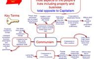 Communism Chart