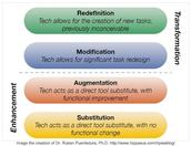 SAMR Model - Substitution