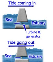 Process of Tidal Energy