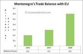 Montenegro's Free Trade