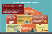 Sustainability Under ESSA