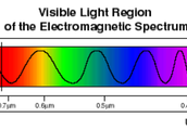 What is Visible Light?