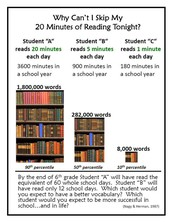 The difference reading 20 minutes a night makes!