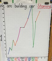"""Our """"Read to Self"""" Stamina Chart"""