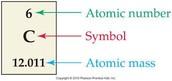 Atomic # & Atomic Mass
