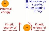 Kinetic vs Potincial energy.