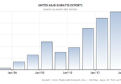 Income from Exports