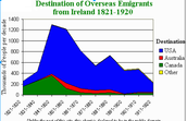 Emigrants Fleeing Ireland 1821-1920