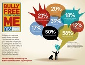 Statistics about why people are bullied