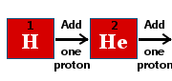 Add a Proton to an Element it makes a New Element