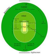 Field set up of cricket