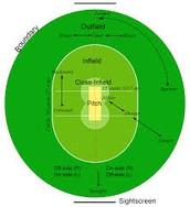 Field set up of cricket