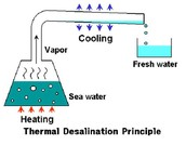 this is one of the desalination processes