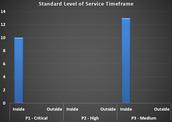 Standard Level of Service (SLS) Timeframe