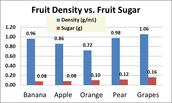 Fruit Density VS. Fruit Sugar