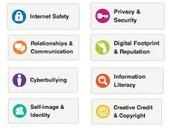 Digital Citizenship - Common Sense Media
