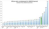 irelands GDP list