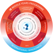 IB Middle Years Programme (MYP)
