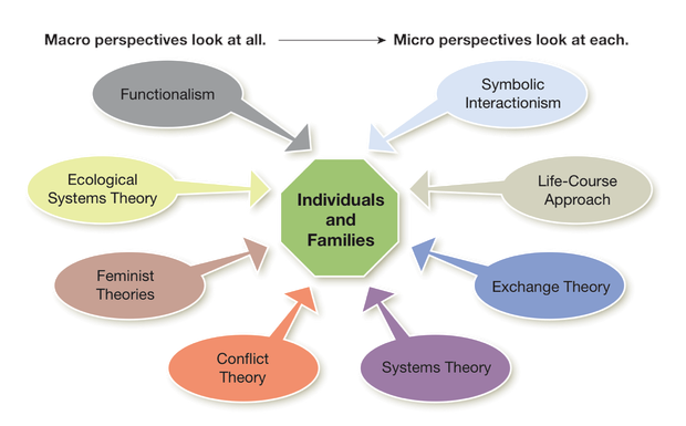 Theoretical Perspectives Smore Newsletters For Education
