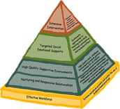 PBIS Framework
