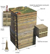 Diagram of Shale gas well in Texas