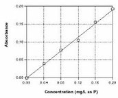 Absorbance vs. Concentration Graph