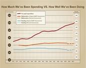 U.S. Expenditure per Student and Student Scores