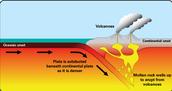 Volcano Plate Diagram