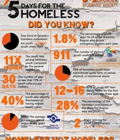What is 5 Days for the Homeless?