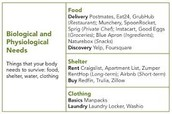 Biological and Physiological Needs
