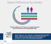 Men and Women Average Salaries