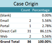 Most Cases originated from a Direct Call, at 86.11%.  Try using the Client Portal to originate Support cases.