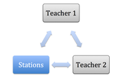 Method 4: Station Teaching