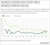 Business Startups Decline