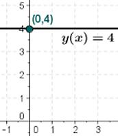 y(x)=4