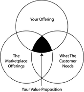 Successful Businesses Have a Strong Value Proposition. What is Yours?