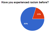Students' responses to if they have experience racism.