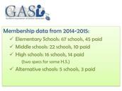 Last Year's Membership Numbers