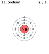 Periodic Table for Sodium