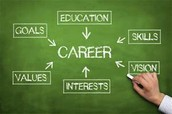 Career and Personal Development Resources
