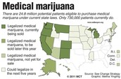 Who has legalized marijuana.