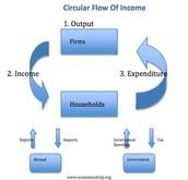 Macroeconomic Accounting