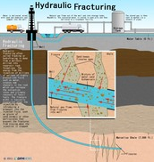 WHAT IS FRACKING??