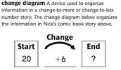 Change-to-More Diagram