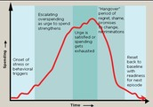 Timeline of Overspending