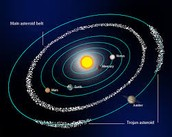 the inner and asteroid belt