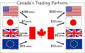 Economic Similarities of the USA and Canada