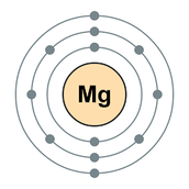 Magnesim Atomic Model