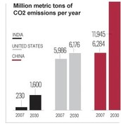China's predictions for co2 emissions