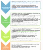 Assessment Design: Steps 4-6